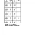 h2404-kaigosyoninsya-syuusyokuritsu